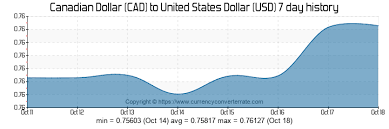 Canadian Currency Exchange Rate Chart