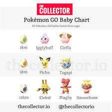 New Egg Hatching Chart Pokemon Go The Complete Pokemon Go Baby Hatching Chart Pokemongo