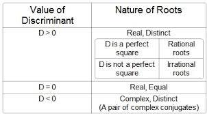 The Math Blog Nature Of Roots Quadratic Equations