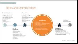 Presentation Design | Response To Rfp (2017) On Behance
