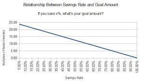 How Much Should You Save And Whats The Best Savings Rate