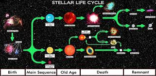 Astronomical Chart Of Stars And Planets File Star Life Cycle Chart Jpg Wikimedia Commons