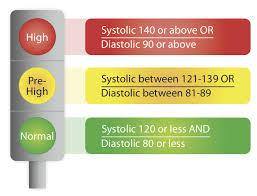 Comprehensive List Of Blood Pressure Medications