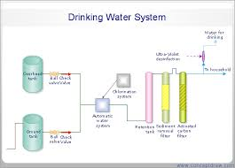 samples engineering diagrams sample 2 process flow diagram pfd