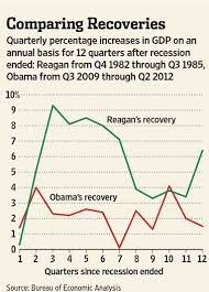 Obama Recovery In 9 Charts Analysis W Tech Charts Graphs Obama Made It Worse Reagan