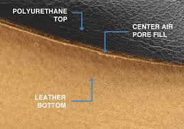 bonded leather graphic showing leather content vs polyurethane