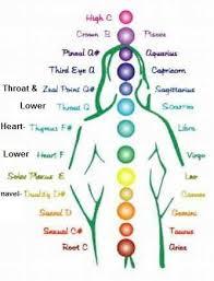 Sounds Of The Chakras Chart Chakra Rebalancing Instinctivehealthparenting4u Chakra