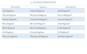 Passive Verb Tenses Chart The Chart Of Active And Passive Voice Learn English In Urdu