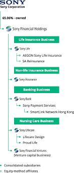 Sony Organizational Chart Sony Bank Group Companies