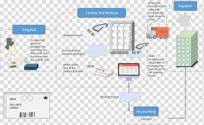Warehouse Organization Chart Process Flow Diagram Inventory Logistics Warehouse