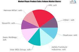 Home Office Furniture Market May Set New Growth Steelcase