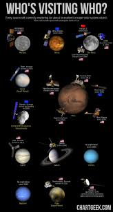 best space exploration ideas universe space every spacecraft currently exploring or about to explore a major solar system object acircmiddot solar system explorationspace