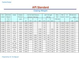 Casing Weight Chart Chapter 2 Casing Design Introduction And Api Standards Of