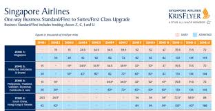 The Best Ways To Redeem Singapore Airlines Krisflyer Miles