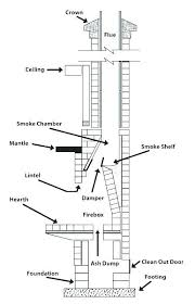 chimney constuction masonry fireplace construction outdoor masonry fireplace construction details masonry chimney masonry fireplace construction details