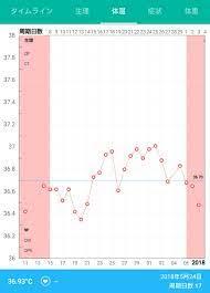 基礎 体温 下がっ た 妊娠
