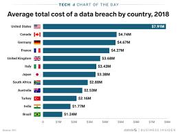 American Companies Pay More Per Data Breach Than Companies