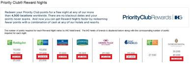 Ihg Category Chart Intercontinental Hotels Groups Ihg Priority Club To