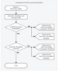 Hardware In The Loop Simulation Workflow Matlab Simulink
