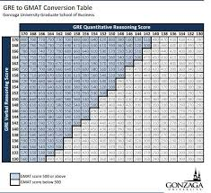 Gmat Scaled Score Chart 33 Detailed Gre Scoring Chart