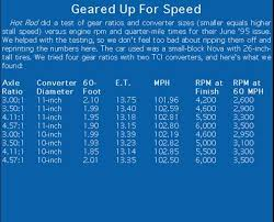 How To Read Gear Ratio Chart How Gear Works Car Craft Magazine Hot Rod
