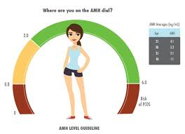 Amh Levels By Age Chart Ng Ml Low Amh Levels Causes Symptoms Of Low Amh How To