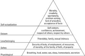 Maslow Hierarchy Of Needs Maslows Hierarchy Of Needs For Employees Dummies