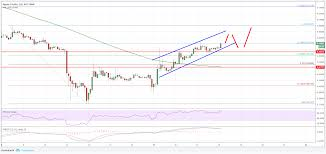 Ripple Price Analysis Xrp Usd Rally Could Extend To 0 5310