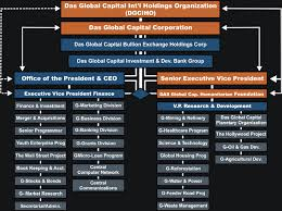 Corp Org Chart Das Global Capital International Holdings Organization Chart
