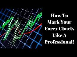How To Mark Up A Chart In Forex Forex Charts How To Mark Your Forex Charts To Help Predict The Trend
