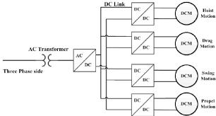full ac system for ac dragline afe technology figure of  fig 13 full ac system for ac dragline afe technology