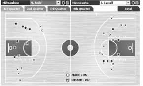 Figure 1 From A Spatial Analysis Of Basketball Shot Chart