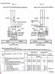 How To Prepare An Estimate How To Prepare An Estimate Of The Boundary Wall Which Is 2km