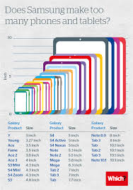What Do You Make Of Samsungs 26 Screens And Counting Mobile
