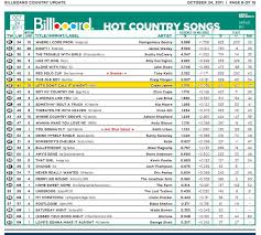 Casey James Enters The Mediabase And Billboard Top 40 Charts