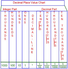 Decimal Point Places Chart Decimal Place Value Chart Tenths Place Hundredths Place