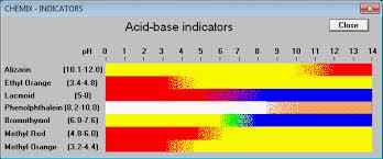 Acid Base Indicators Chart