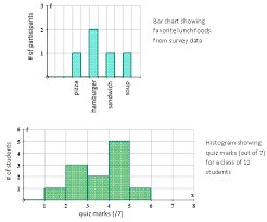 Topmarks Bar Charts 34 Unmistakable Difference Between Bar Chart And Histograms