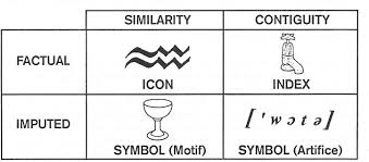 example of a symbol in literature critique essay outline symbol  semiotics division of signs