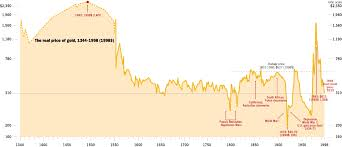 Gold Rate Of Return Chart The Gold Vault Historical Price Of Gold From The Renaissance