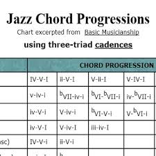 What Is A Progression Chart Jazz Chord Progressions