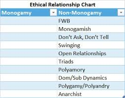 Open Relationship Chart How Do I Bring Up Non Monogamy To My Partner Krys