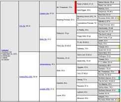 Horse Pedigree Chart Collected Horse Pedigree Kentucky Derby Horse Racing Derby