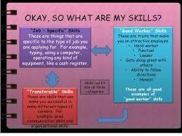 Skills I Can Put On Resume Lexusdarkride
