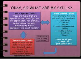 What Skills Can I Put On A Resume Skills I Can Put On Resume Lexusdarkride