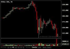 Bitcoin Kurs Aktuell In Eur Und Usd