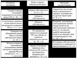 Курсовая Государственное регулирование земельных отношений  Курсовая Государственное регулирование земельных отношений