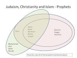 Judaism Christianity And Islam Venn Diagram Judaism Christianity And Islam Venn Diagram Lovely 116 Best