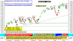 Nifty Charts Technical Analysis Best Free Nifty Charts With