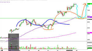 Dgaz Stock Chart Technical Analysis For 11 02 16
